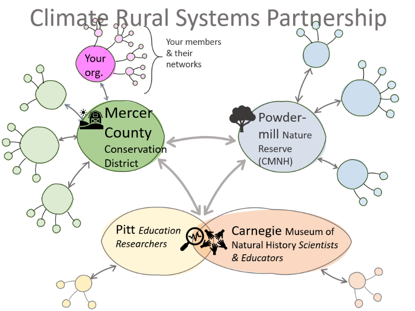 Climate and Rural Systems Partnership